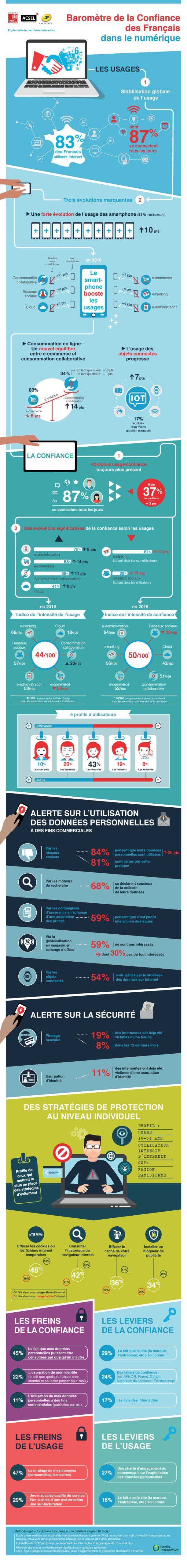 infographie-barometre-confiance-des-francais-dans-le-numerique-2016-002-page-001