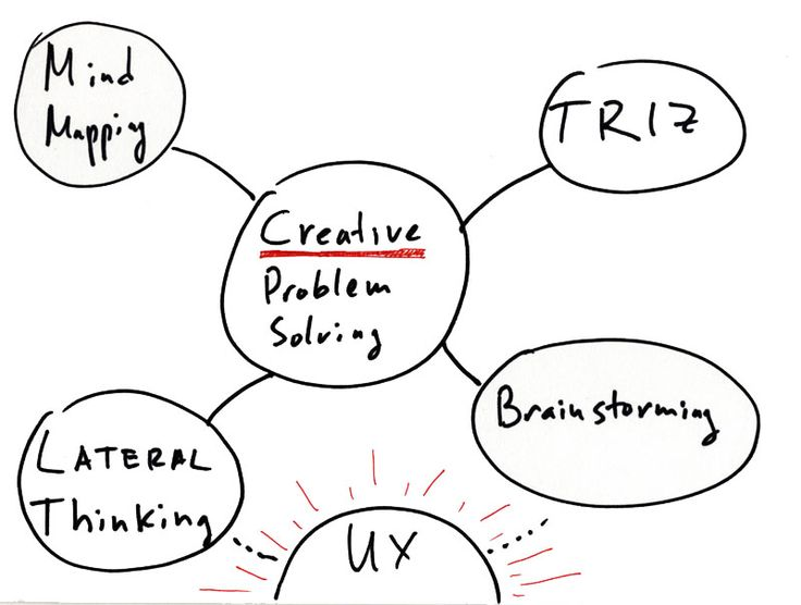 Best 25+ Agile software development ideas on Pinterest