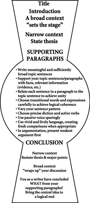 essay organization methods An essay is, generally,  logical organization, length, whereas the informal essay is characterized by the personal element (self-revelation,.