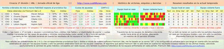 #FÚTBOL #CROACIA #apuestas #pronósticos #picks Partidos, cuotas, horarios. #Software Premium! Bet: http://www.losmillones.com/software/