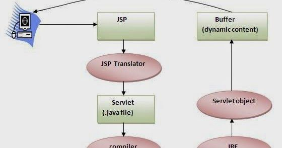 Find online top java and j2ee interview questions & answers at Buggybread.com. Find more than 1600 interviews questions and answers. Visit today, learn and crack your interview!