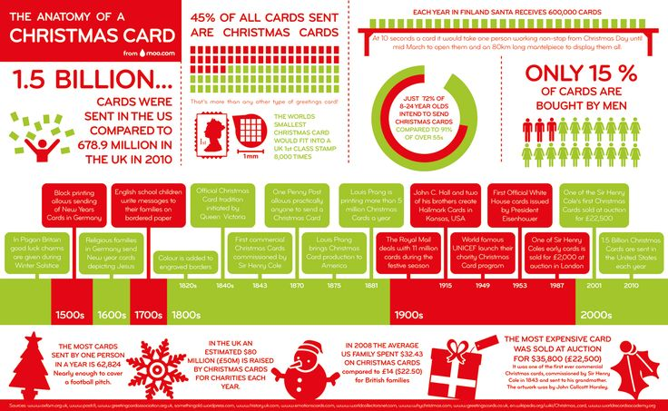 http://www.moo.com/images/christmas-card-infographic-large.jpg