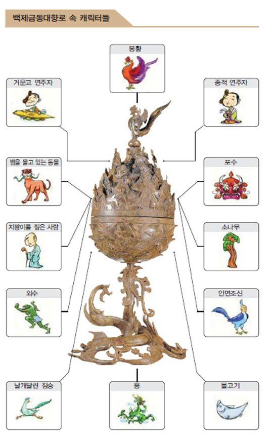 [백제 금동대향로(百濟金銅大香盧)] 7세기 백제에서 만든 금동 향로이다. 1993년 12월 23일 부여군 능산리 절터의 목곽 수로안에서 발견되었으며 국보 제287호로 지정되었다. 이 향로는 백제가 부여로 도읍을 옮긴 후 정치적 안정을 되찾은 7세기 초의 백제인들의 정신세계와 예술적 역량이 함축되어 이루어진 백제공예품의 진수라 할 수 있다. 주차장 공사가 임..