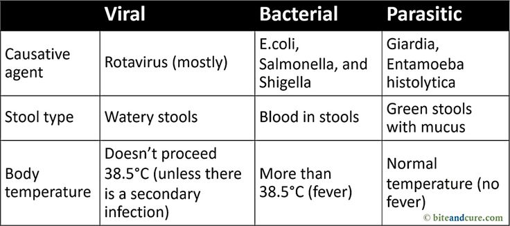 Infectious Diarrhea Causes, Prevention, and Treatment ...