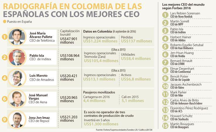 Telefónica e Inditex tienen a los mejores CEO