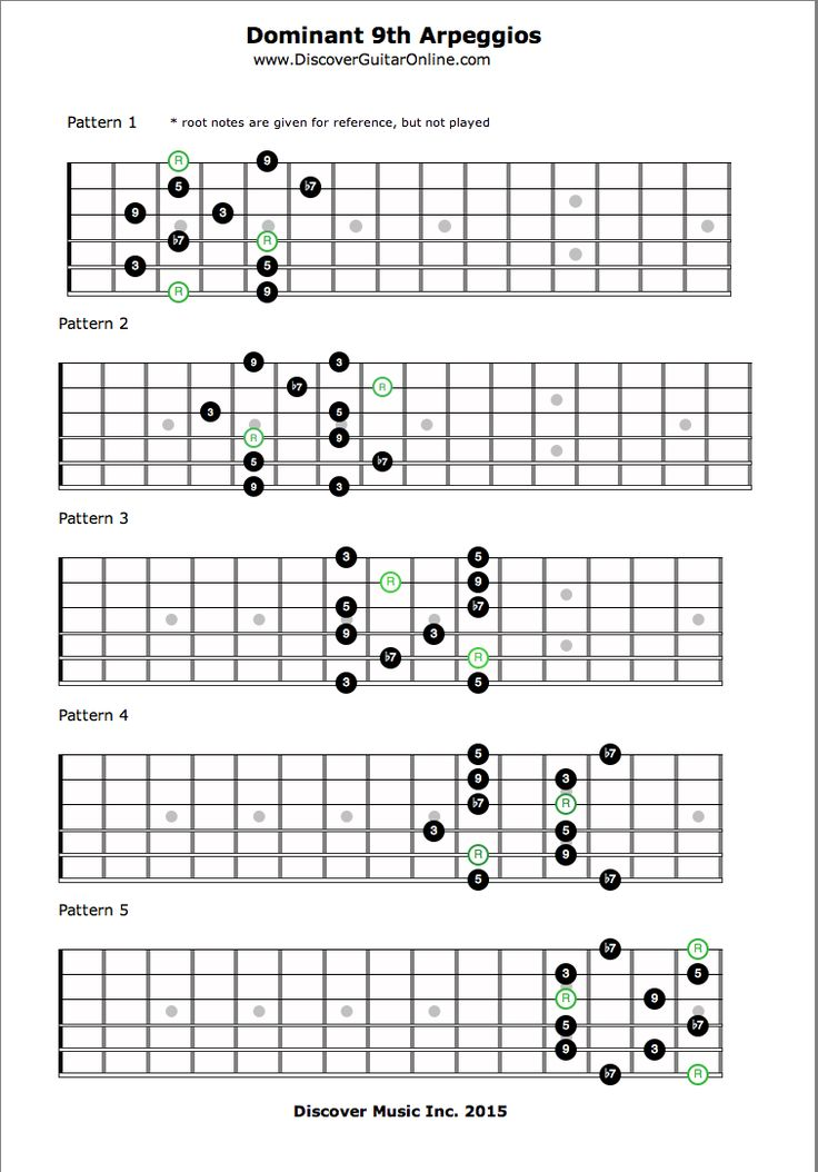 17 best images about jazz guitar lesson on pinterest jazz diatonic scale and music theory. Black Bedroom Furniture Sets. Home Design Ideas