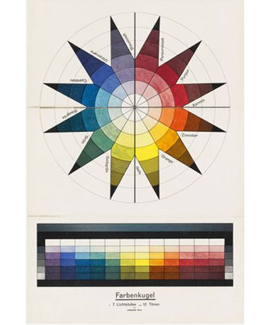 Johannes Itten, Swiss 1888-1967. Color sphere in 7 light values and 12 tones, 1921.