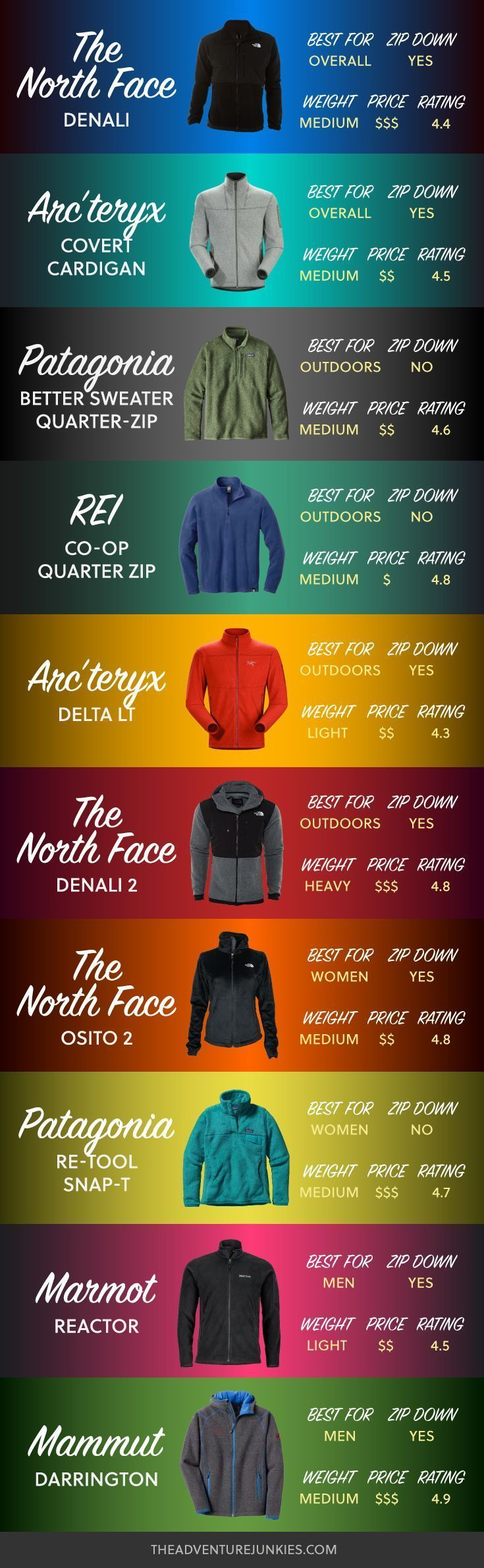 Best Fleece Jackets for Hiking - Hiking Clothes for Summer, Winter, Fall and Spring – Hiking Outfits for Women, Men and Kids – Backpacking Gear For Beginners #climbingoutfitwoman