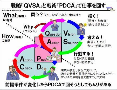「PDCA」の上位概念「QVSA」……図解:戦略「QVSA」と戦術「PDCA」で仕事を回す