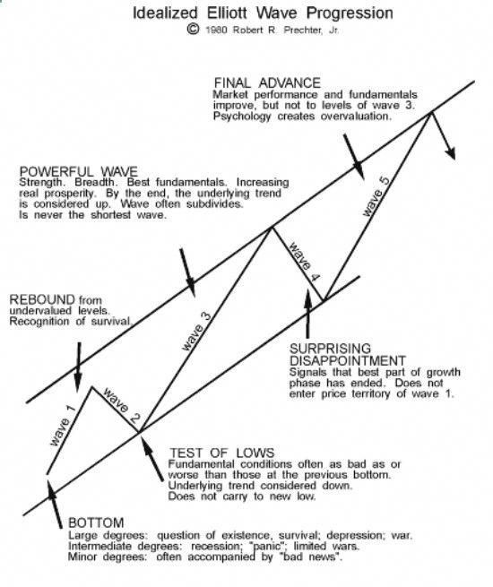 Elliott Wave Theory Wave Theory Online Trading Stock Market
