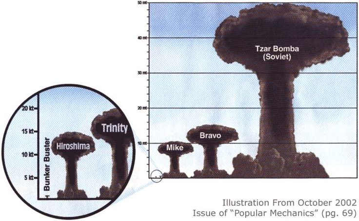 Size comparison of different bombs to the largest yet exploded, the USSR's Tsar Bomba, October 30, 1961.: