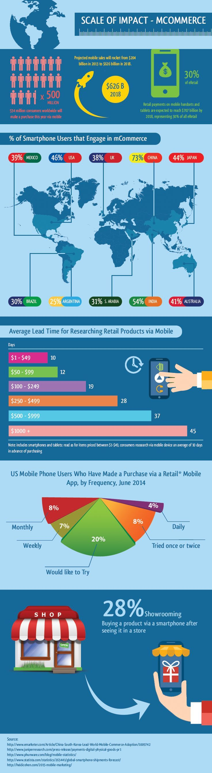 """Infographic 🚀 Scale of Impact 📱 M-commerce. The phrase #MobileCommerce was originally coined in 1997 by Kevin Duffey at the launch of the Global Mobile Commerce Forum, to mean """"the delivery of electronic commerce capabilities directly into the consumer's hand, anywhere, via wireless technology."""" Many choose to think of Mobile Commerce as meaning """"a retail outlet in your customer's pocket.""""  📈 #marketing #MobileMarketing"""
