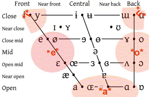 Phonics – Short Vowels CVC
