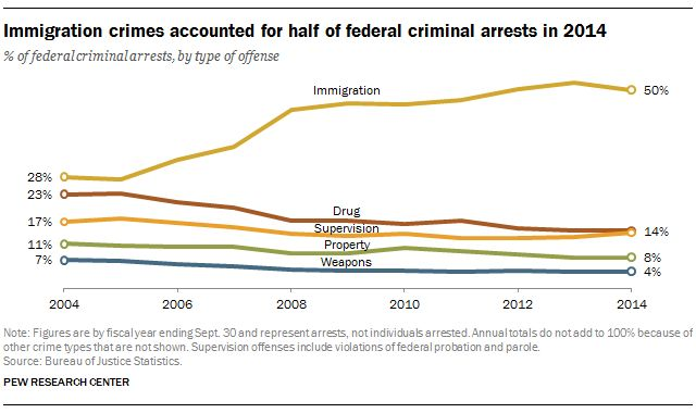 Federal law enforcement agencies are making more arrests for immigration-related offenses than they were a decade ago.