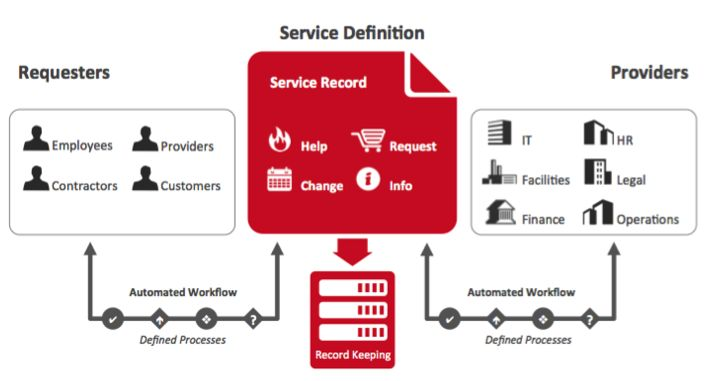 IT Service Delivery Workflow diagrams | Work | Workflow ...