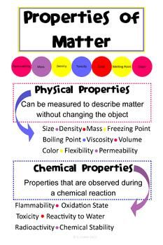 "Blow it up as a poster, or use it as a handout!With a similar design to popular infographics, this poster is designed to give students the basic information about properties of matter at a single glance!On this poster you will see the definitions for ""physical property"" and ""chemical property"" as well as examples of each.This is a JPEG file with dimensions of over 3000 x 4000 pixels."