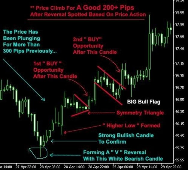 Currency Trading Tips And Tricks For Traders Trading Charts