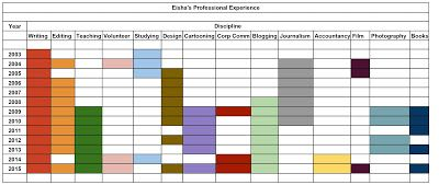 Innate Explorer: Eisha's Professional Experience Visualized