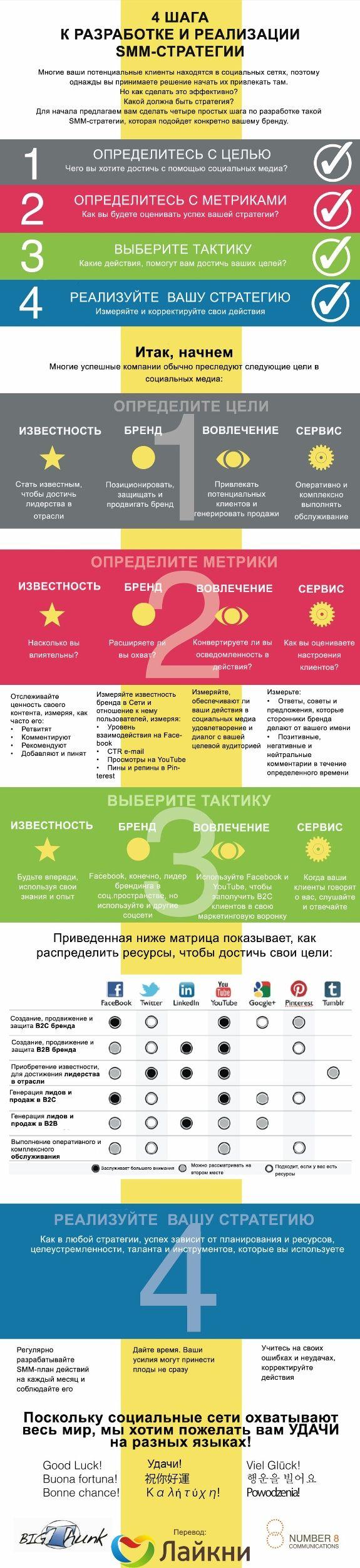 Инфографика: 4 шага к разработке и реализации SMM-стратегии