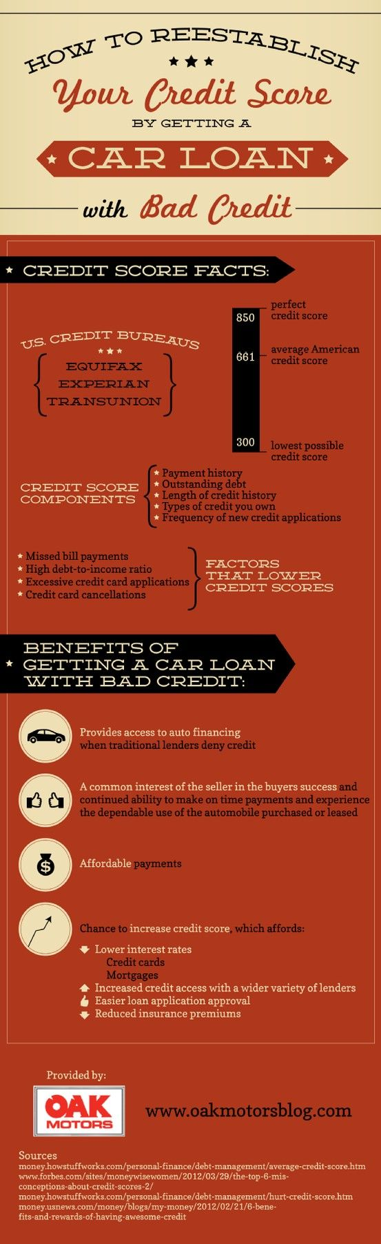 Did you know that the average credit score in the United States is 661? This infographic from our used car dealership shows you how to figure out your own score and find a way to improve it. Infographic source: http://www.oakmotorsblog.com/674804/2013/04/03/how-to-reestablish-your-credit-score-with-a-bad-credit-car-loan-infographic.html