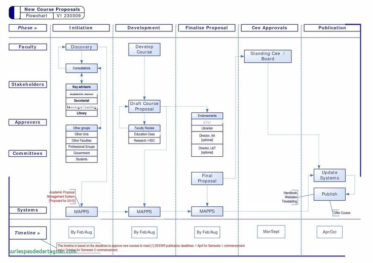 33 Simple Data Flow Diagram Visio For You (With images