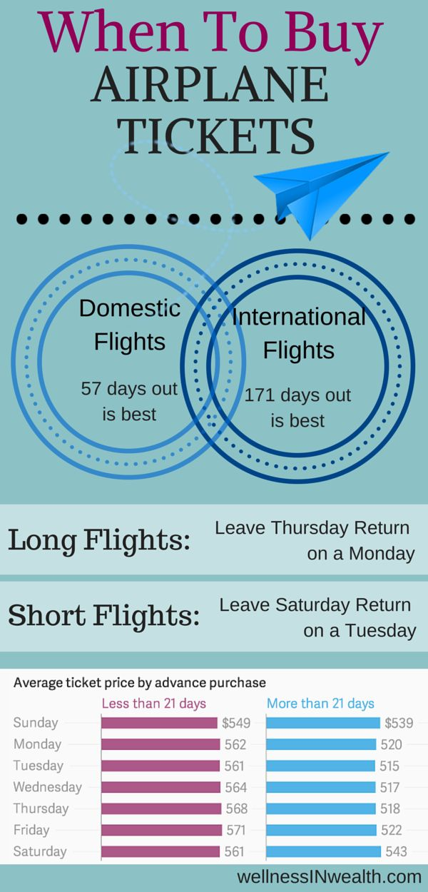 Airline tickets best deal - here is an awesome info graphic about the best times to book your tickets. Domestic flights 50-100 days before. International flights 150-225 before offers the best deals.