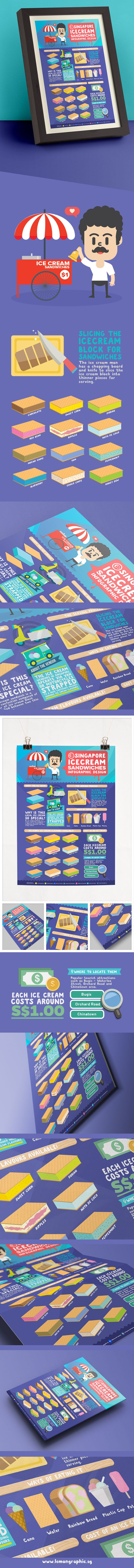 Singapore icecream sandwiches infographic design.Weather is heating up in Singapore? Why not check out what the Singapore ice cream sandwich is about, the delicious flavours and different ways of savouring them.