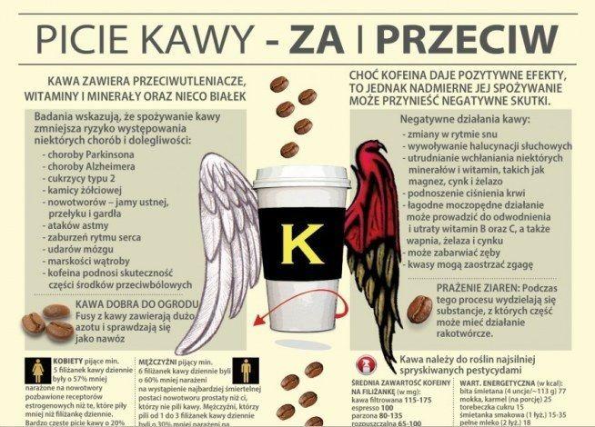 Picie kawy - za i przeciw