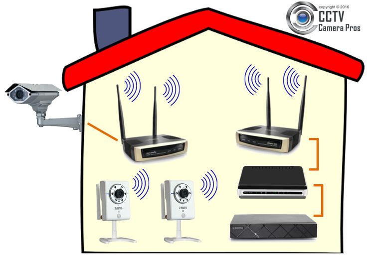 What is the best wireless security camera system? http://videos.cctvcamerapros.com/wireless-security-cameras/best-wireless-surveillance-system.html