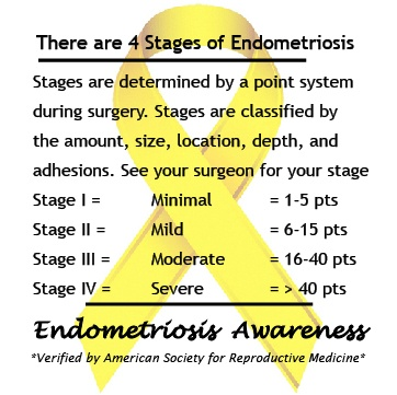 All About Endometriosis Staging The Four Stages Of Endometriosis