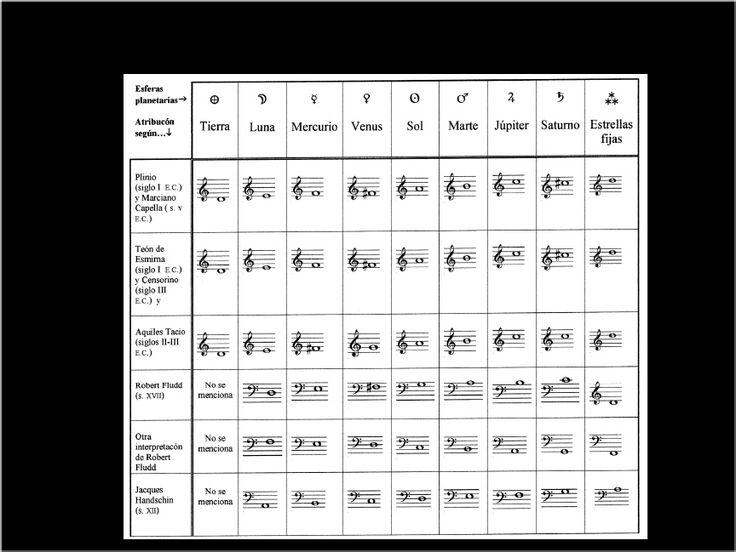 De zodiacos a música: influencia de la astrología en la teoría de la música especulativa | Johann Hasler - Academia.edu