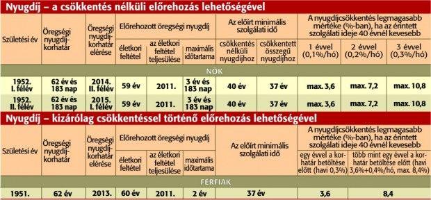 Korkedvezményes nyugdíj 2017/2018 – Felháborodtak a korkedvezményes nyugdíjasok – 24 óra! – Friss hírek, pénzügyek a nap 24 órájában