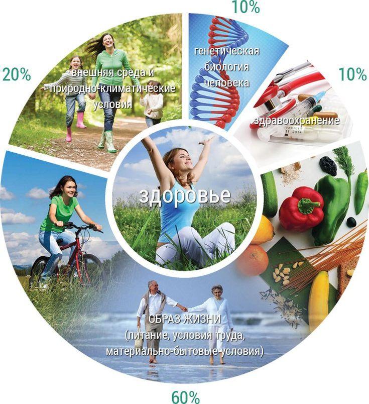 Фактор здоровья картинки