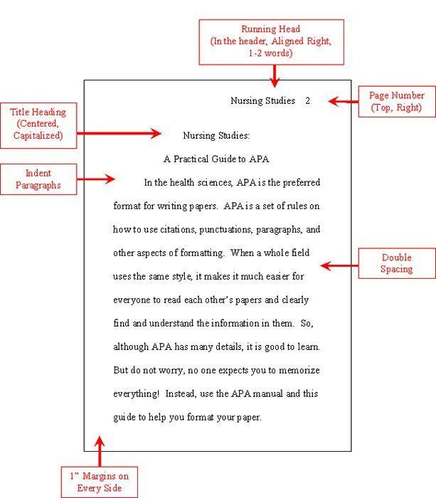 mla format essay templates