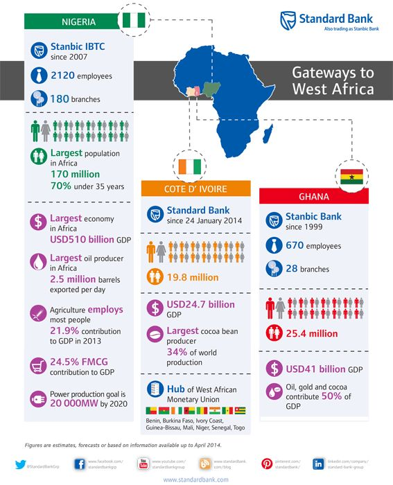 West Africa is a gateway for investors in Africa. And Standard Bank Group is there!