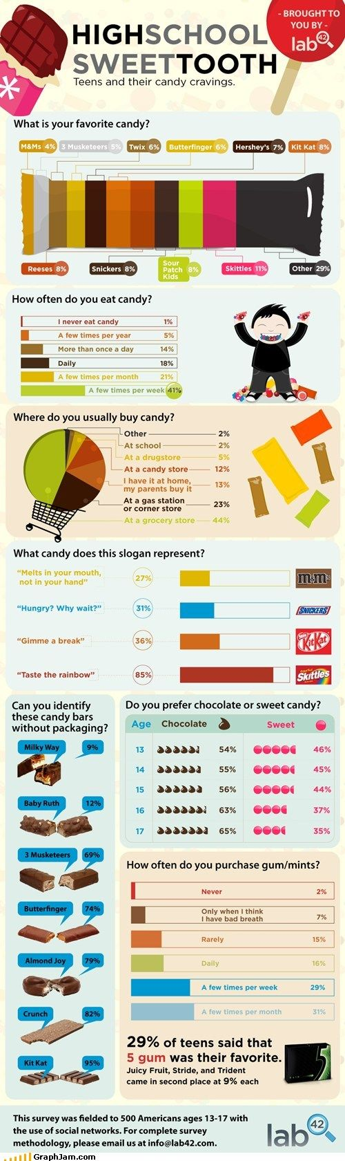 Sweet tooth infographic