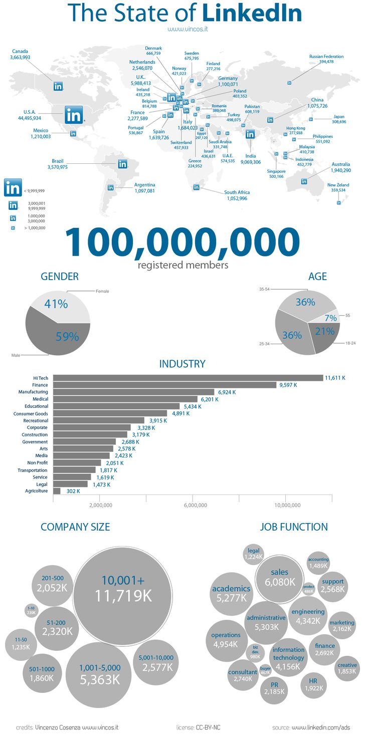 17 best images about linkedin marketing infographic 17 best images about linkedin marketing infographic resume facebook and marketing