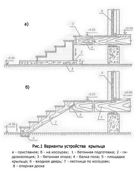 Картинки по запросу бетонное крыльцо aeylfvtyn
