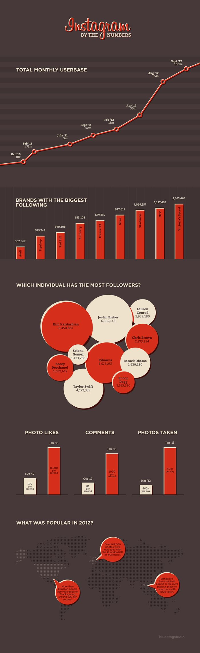 Instagram by the numbers #infografia #infographic #socialmedia