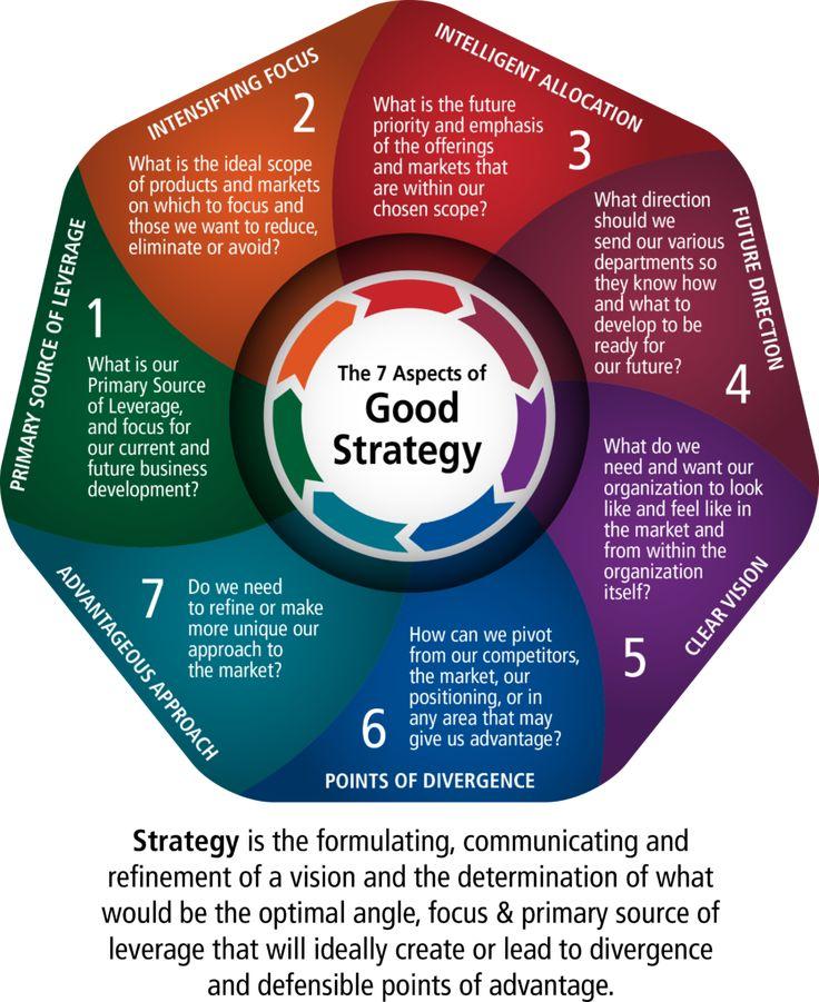 Top 12 Development Goals for Leaders