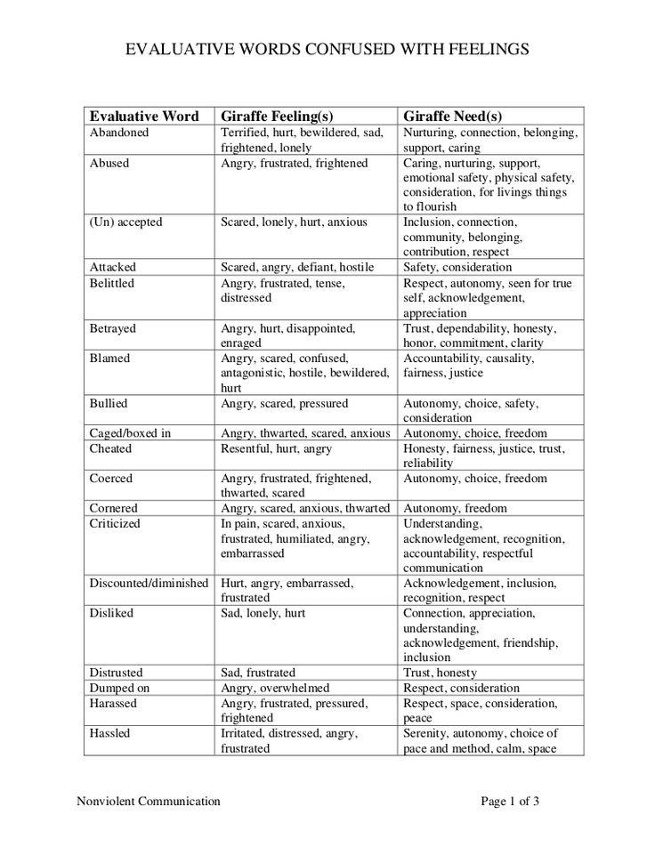 Evaluative words list   nonviolent communication
