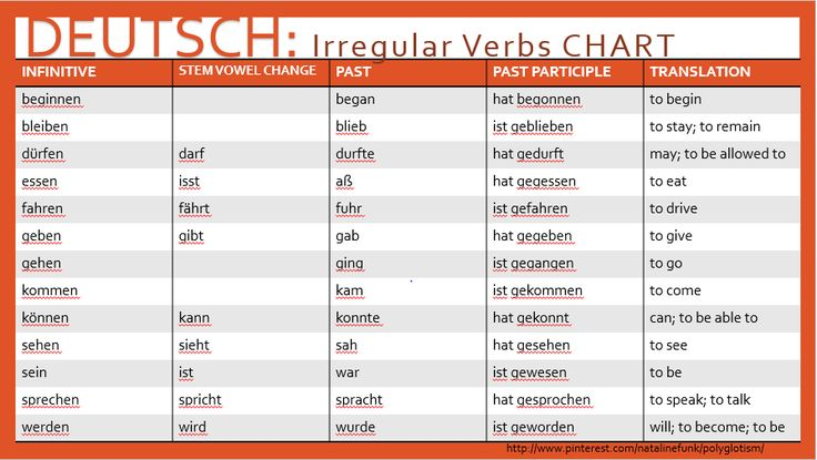 Common Irregular Verbs | German | Polyglotism | Irregular ...
