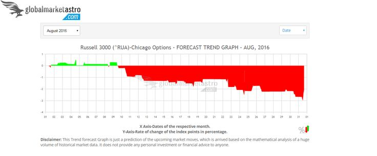 USA's Russell 3000 RUA index trend charts can be accessed for Aug-2016 here at