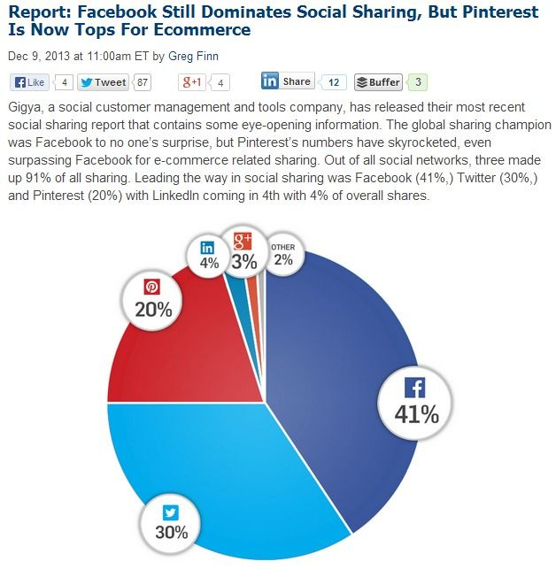Report: Facebook Dominates Social Sharing, But Pinterest Is Now Tops For Ecommerce