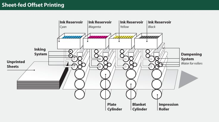 the future of offset printing You guys have always been so accommodating, even when we've given you  incredibly tight timelines you always get the projects done on time and the  quality.