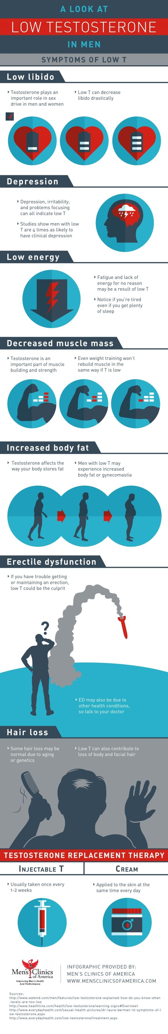 Do you have trouble getting or maintaining an erection? If so, low testosterone could be the culprit! Take a look at this Houston testosterone replacement therapy infographic to learn more about symptoms of low T as well as treatments.
