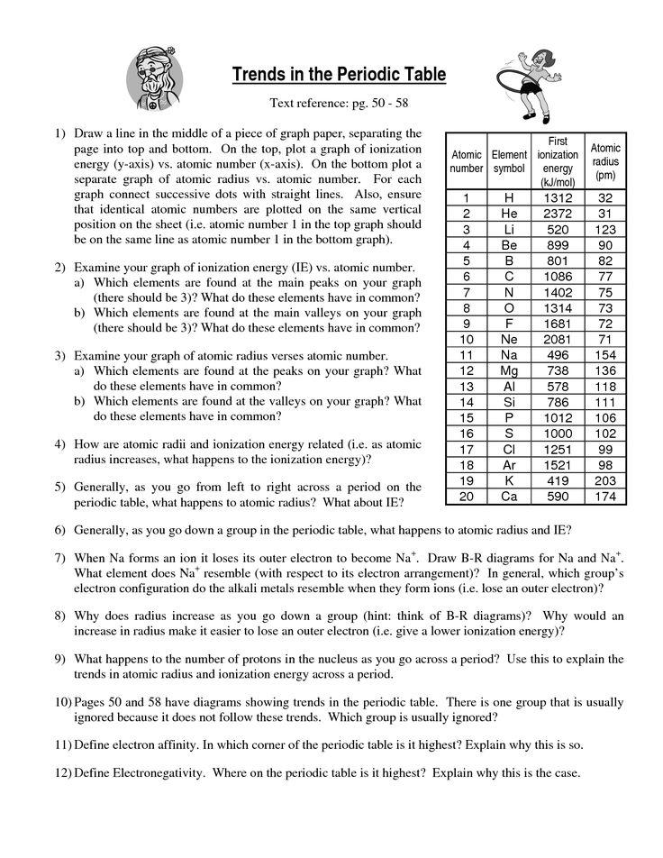 Periodic Table Trends Worksheet Chemistry worksheets