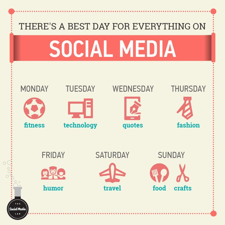 There's A Best Day For Everything #socialmedia #tips #socialmediaMarketing