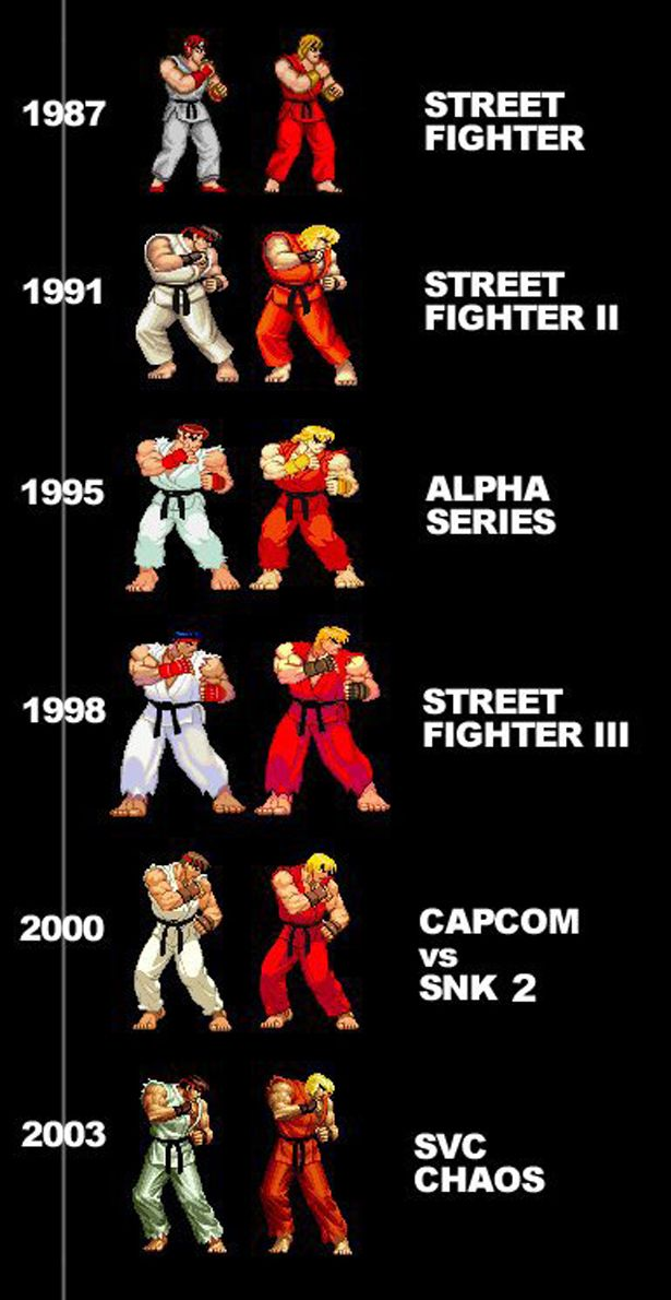 Ryu  Ken through the years. Alpha series had my favorite design