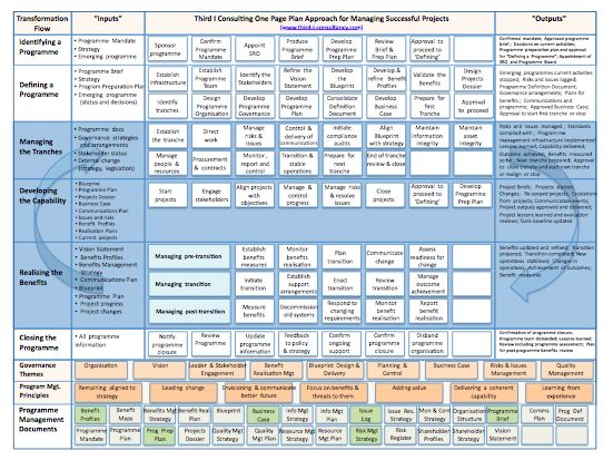 90 best PROject 101 images on Pinterest Project management - project plan example